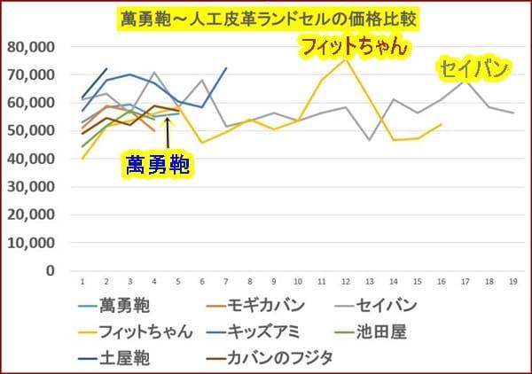 萬勇鞄の人工皮革ランドセルの値段比較